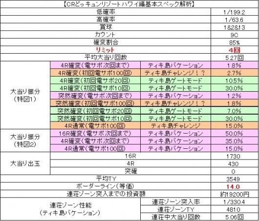 リゾートスペック表