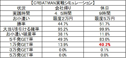 BATMAN実戦シミュ