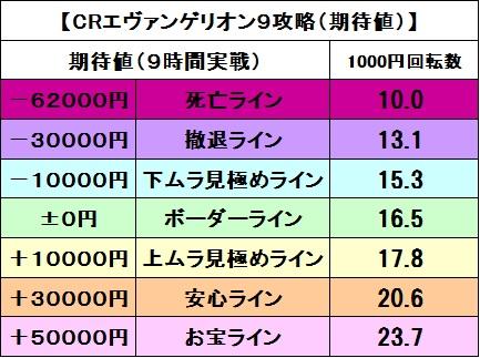 エヴァ91000円で10回期待値
