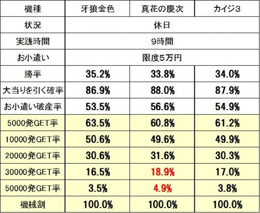 カイジ3実戦シミュ比較