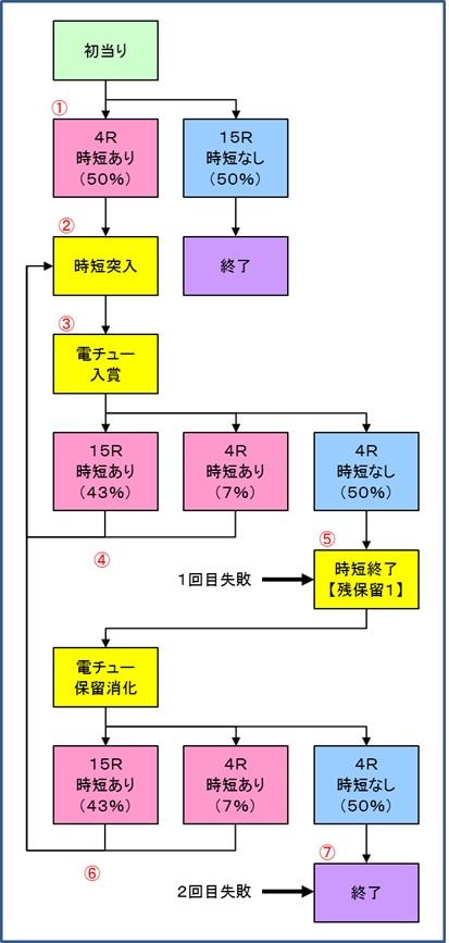 麻雀姫伝ゲームフロー