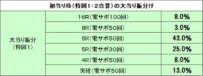 倖田4甘初当りラウンド振分け