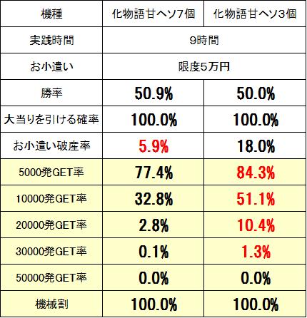 化物語甘7実戦
