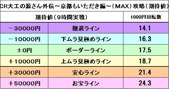 源さんMAX期待値