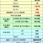 マルホン倒産からの復活第1弾!『シャカンナー(甘デジ)』スペック解析完了!