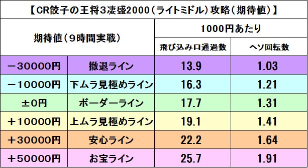 2000期待値