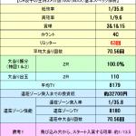 スペックの仕組みを完全解析!『餃子の王将3メガ盛7000(MAX)』スペック解析&ボーダー解析完了!