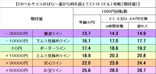 ベル薔薇199期待値
