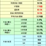 スペックはライトミドルの82%継続V確変だった!『乙女フェスティバル(ライトミドル)』スペック解析中!