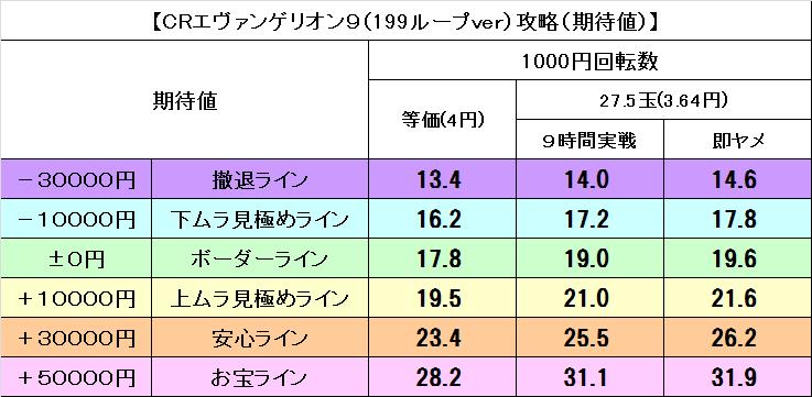 エヴァ暴走199期待値