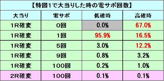 OG特図1