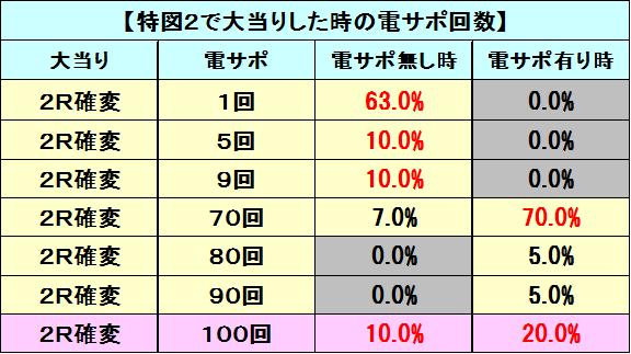 OG特図2