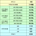 【パチンコ勝てる新台】40%の2回ループ!?『戦国無双猛将伝』のゲーム性を徹底紹介!