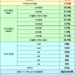【パチンコ】『ルパン三世Lupin The End(1/319ver)』新台スペック情報解析!