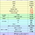【パチンコ勝てる新台】京楽、ゴキブリの逆襲!『テラフォーマーズ(1/319ver)』スペック解析完了!