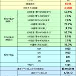 【パチンコ勝てる新台】新作モンハンも激甘!『モンスターハンター4(1/319ver)』スペック解析完了!