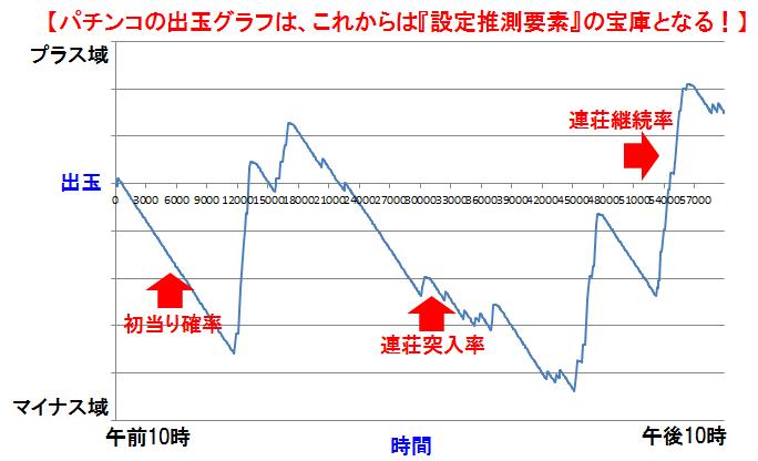 設定グラフ